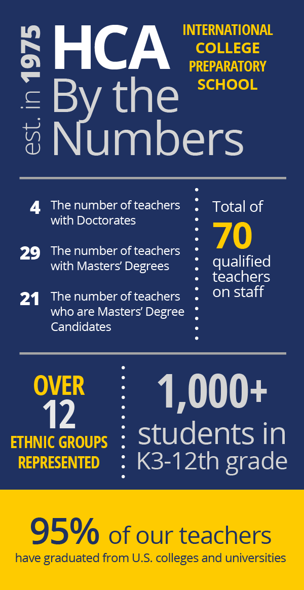 HCA-by-the-numbers