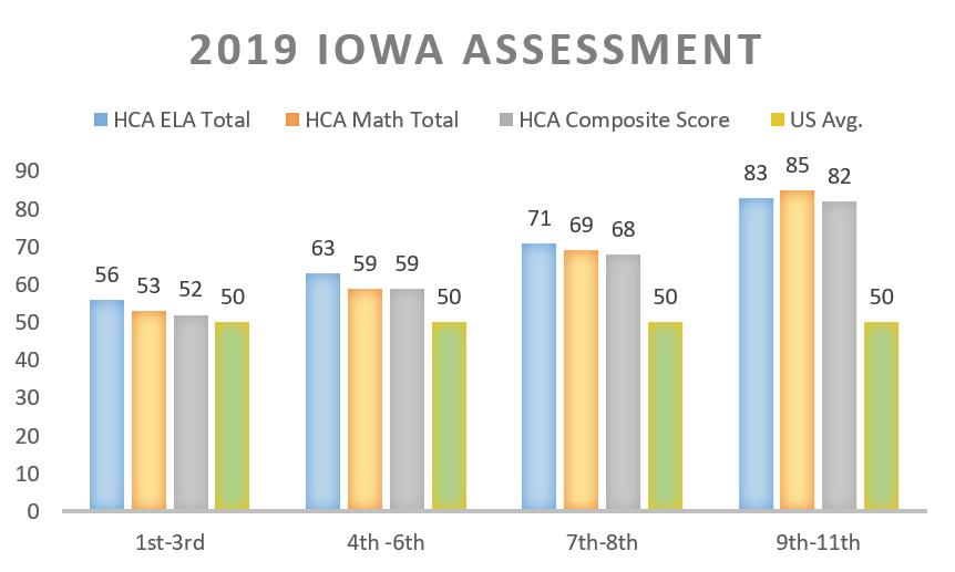 Annual assessment